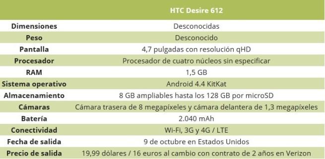 Especificaciones HTC Desire 612