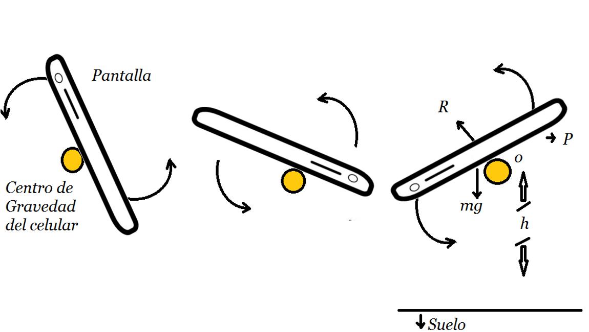 GIMP-Celular, rotamiento y centro de gravedad