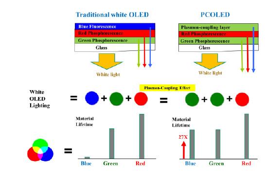estructura PCOLED
