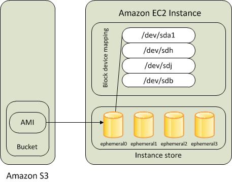 Amazon Web Services lanza su más pequeña y más barata instancia EC2 a la fecha 2