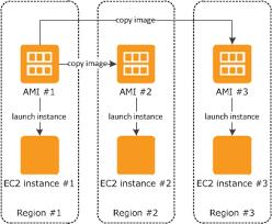 Amazon Web Services lanza su más pequeña y más barata instancia EC2 a la fecha 3