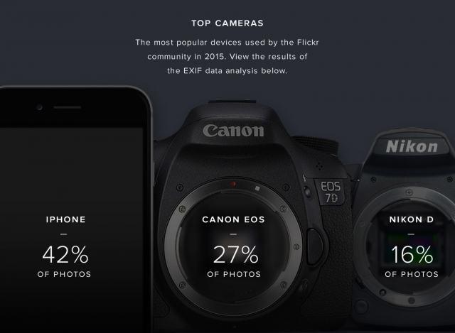 Porcentaje de las cámaras más utilizadas