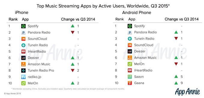 Servicios en iOS y Android