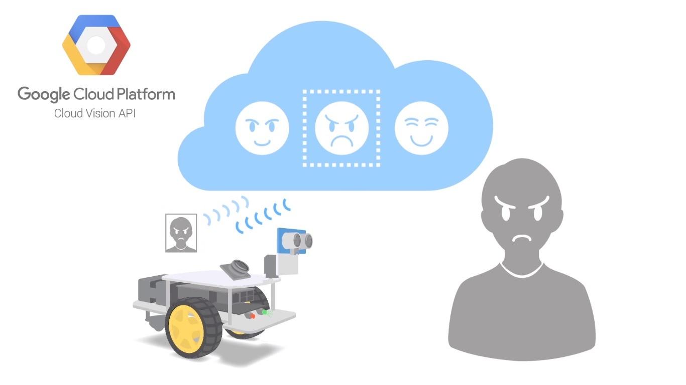drone, reconocimiento facial