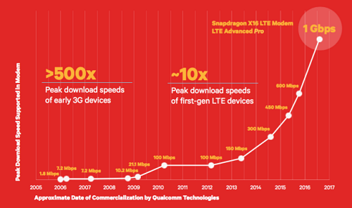 Modem LTE Qualcomm