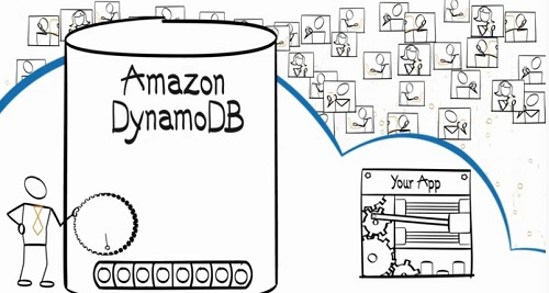 Amazon Dynamo Base Datos