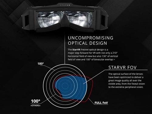 Angulo de visión de 210 grados