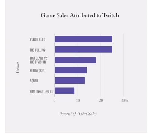 Estudio de Twitch respecto a ventas