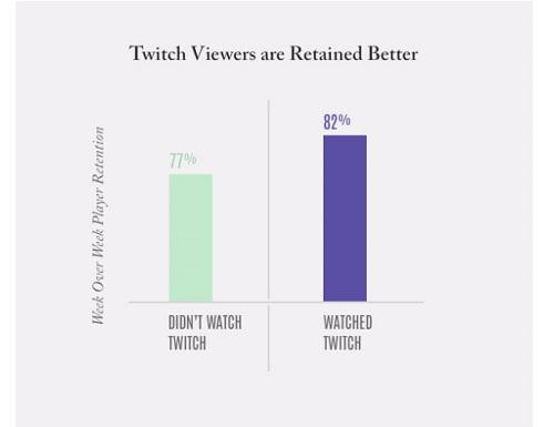 Estudio de Twitch sobre retención de usuarios