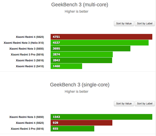 Base de datos de GeekBench