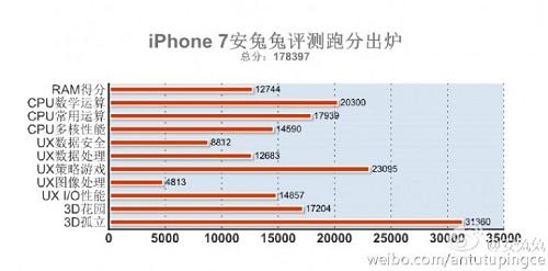 el-iphone-7-pasa-por-las-pruebas-de-antutu-benchmnark-logrando-abismales-puntuaciones