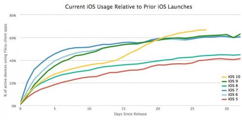 grafica-de-los-usuarios-que-han-actualizado-a-las-versiones-de-ios