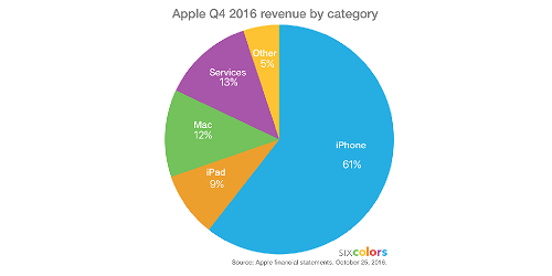 grafico-apple-servicios