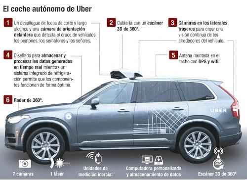 vehiculos-autonomos