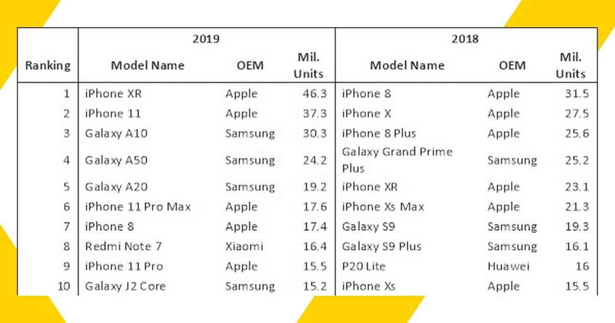 El iPhone XR fue el teléfono inteligente más vendido en 2019