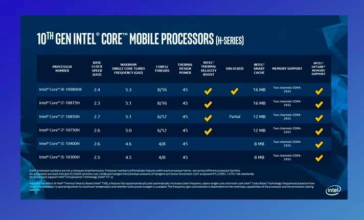 10a generación de Intel chip