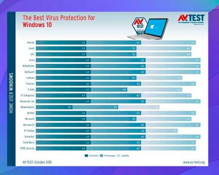 Cómo elegir su antivirus